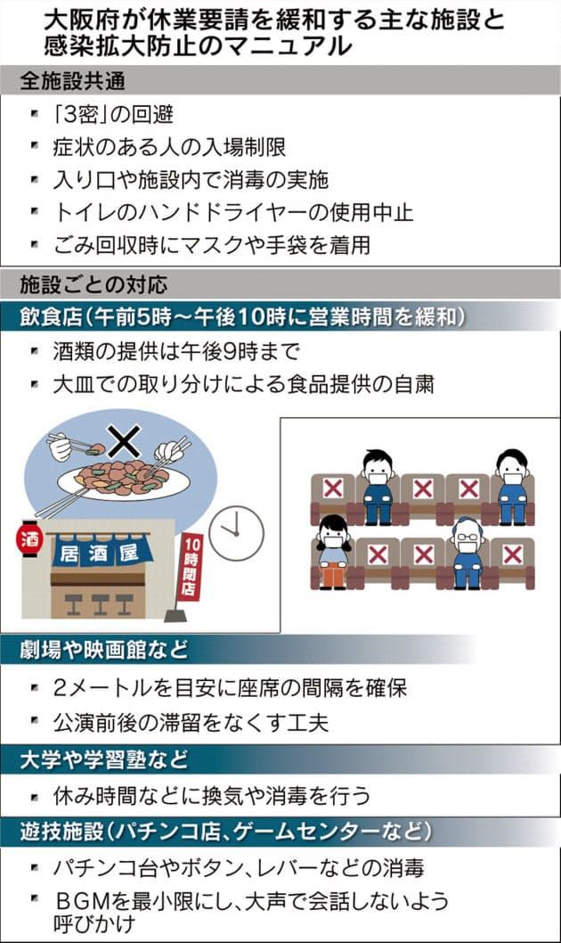 大阪府感染拡大防止マニュアル